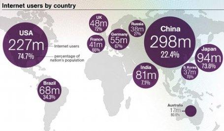 internautas-paises